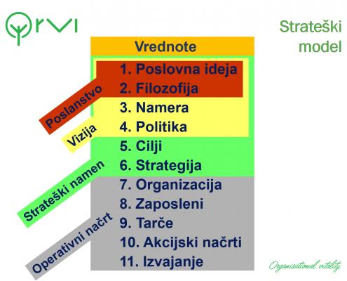 Strateški model